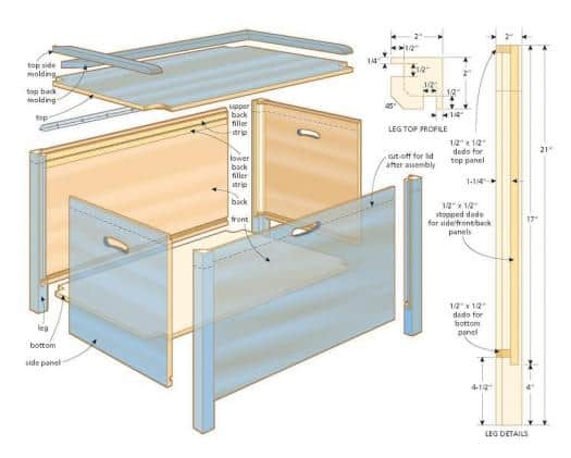 Blanket Box Project Plan