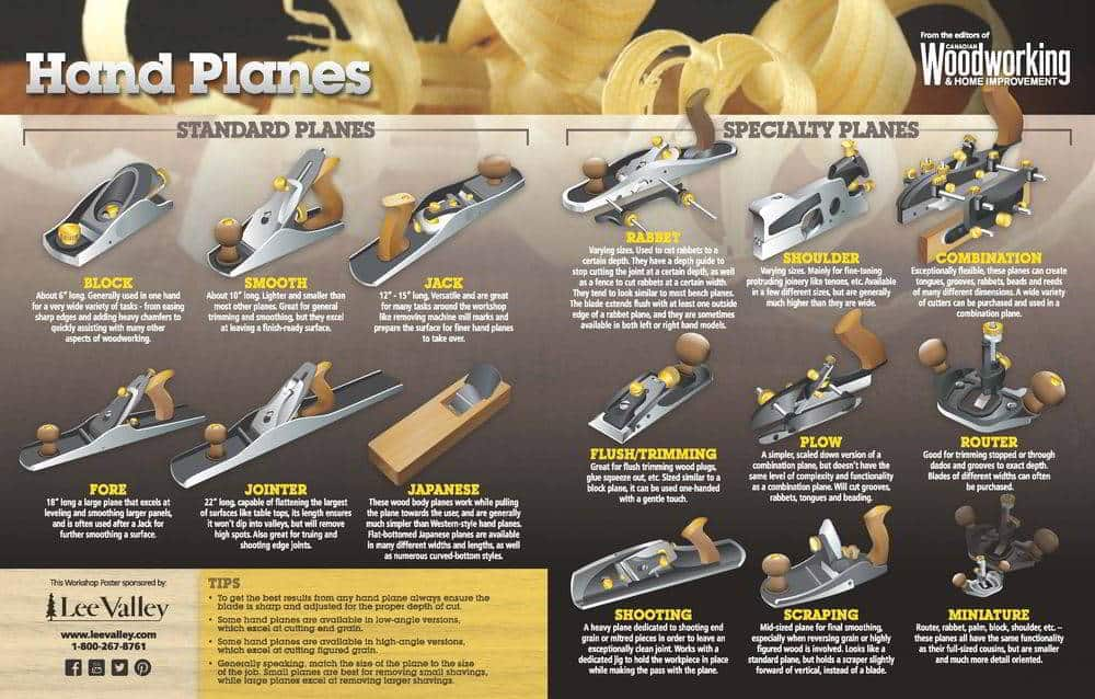 Hand Planes Poster