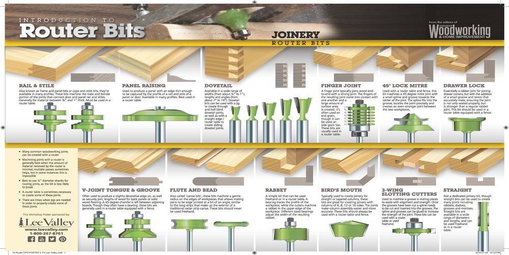 Router Bits for Joinery Poster