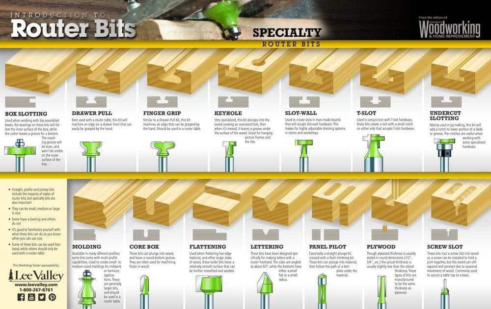 Specialty Router Bits Poster