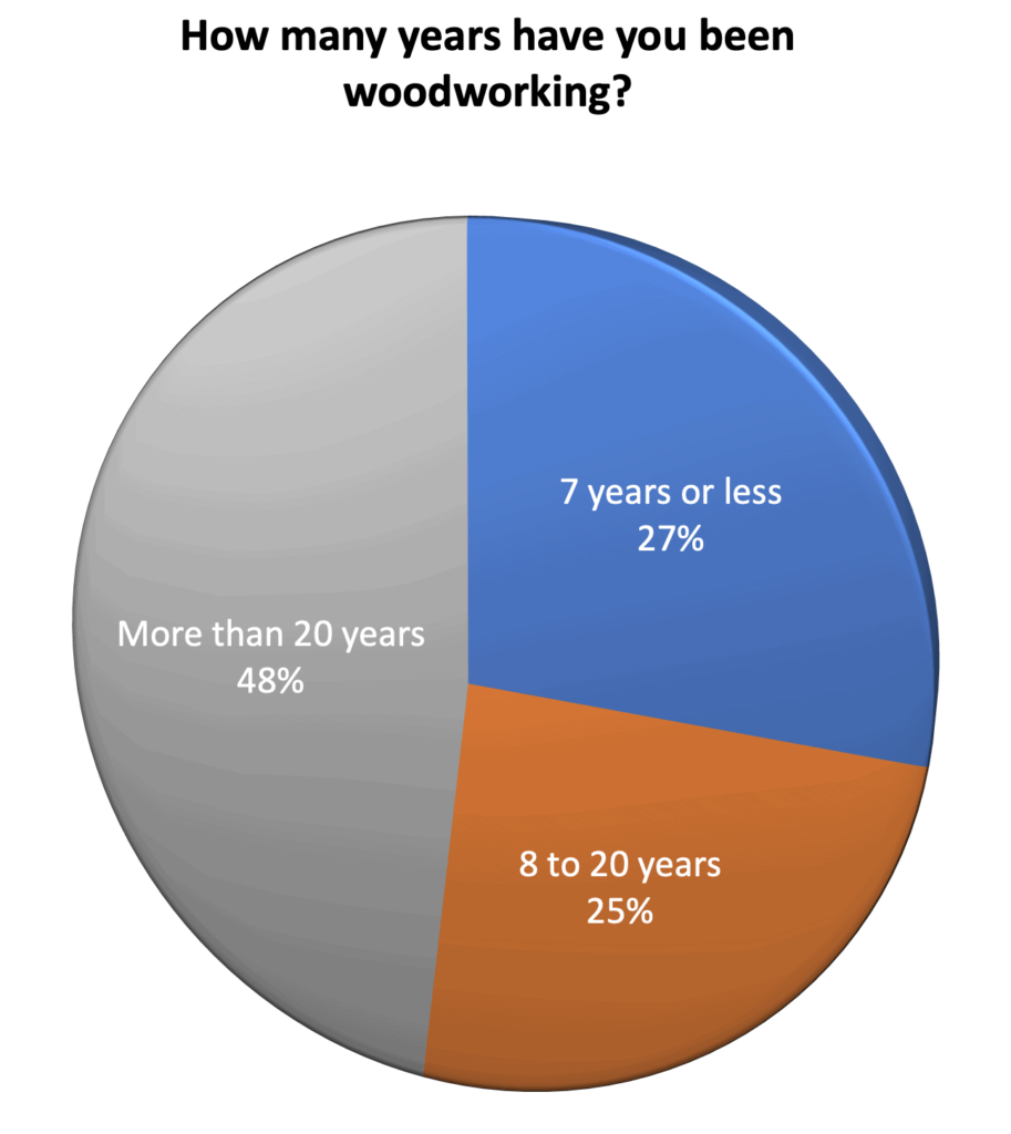 How many years woodworking - Canadian Woodworking survey Feb 2021