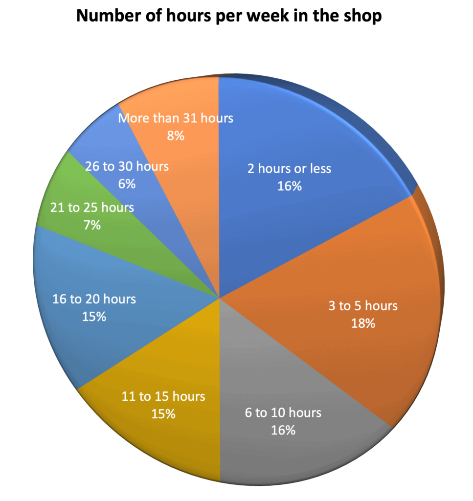 Hours in the shop - Canadian Woodworking survey Feb 2021